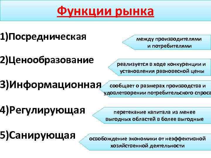 Функции рынка 1)Посредническая между производителями и потребителями 2)Ценообразование 3)Информационная 4)Регулирующая 5)Санирующая реализуется в ходе