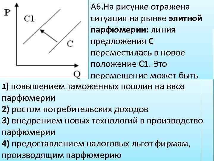 А 6. На рисунке отражена ситуация на рынке элитной парфюмерии: линия предложения С переместилась