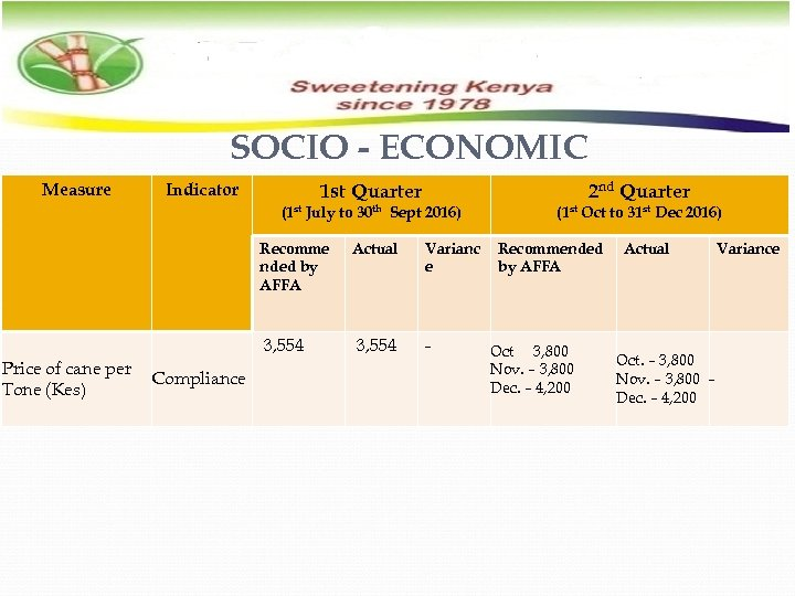 SOCIO - ECONOMIC Measure Indicator 1 st Quarter 2 nd Quarter (1 st July