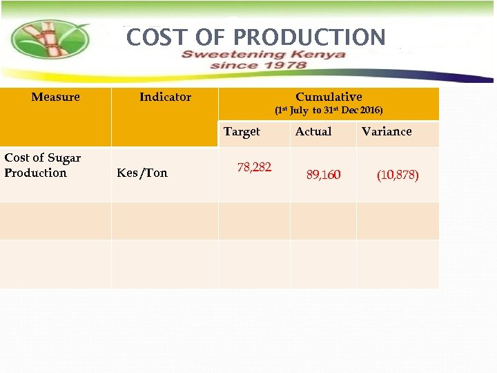 COST OF PRODUCTION Measure Indicator Cumulative (1 st July to 31 st Dec 2016)