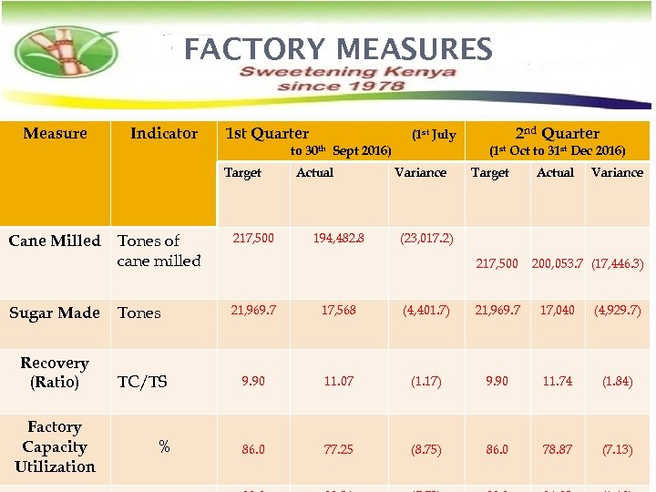 FACTORY MEASURES Measure Indicator 1 st Quarter to 30 th Sept 2016) Target Cane