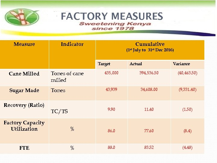 FACTORY MEASURES Measure Indicator Cumulative (1 st Target July to 31 st Dec 2016)