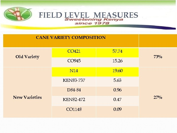 FIELD LEVEL MEASURES CANE VARIETY COMPOSITION CO 945 15. 26 19. 60 KEN 83
