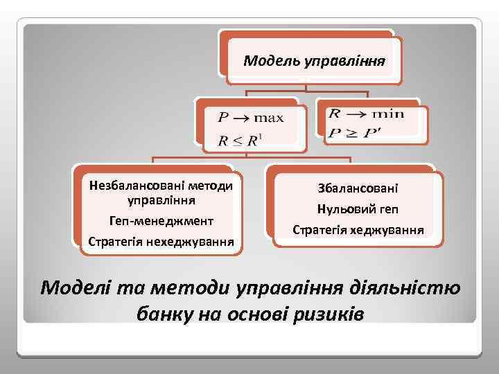 Модель управління Незбалансовані методи управління Геп-менеджмент Стратегія нехеджування Збалансовані Нульовий геп Стратегія хеджування Моделі