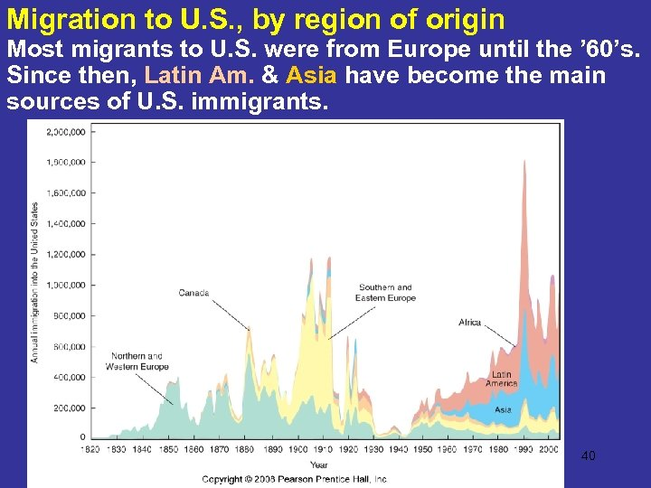 Migration to U. S. , by region of origin Most migrants to U. S.