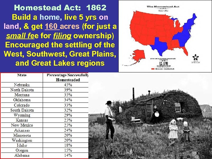 Homestead Act: 1862 Build a home, live 5 yrs on land, & get 160