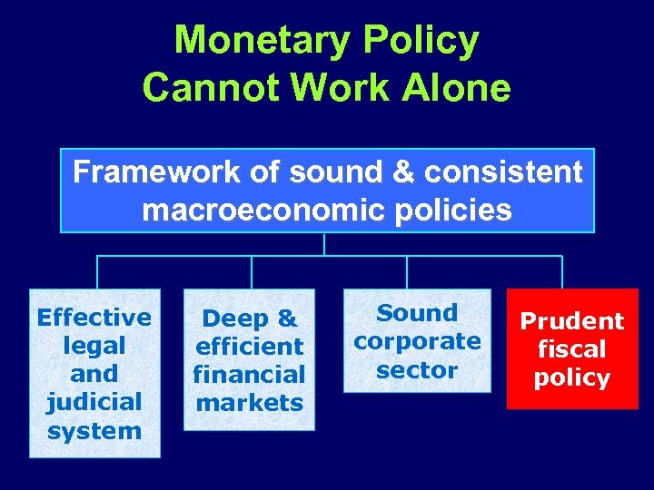 Monetary Policy Cannot Work Alone Framework of sound & consistent macroeconomic policies Effective legal