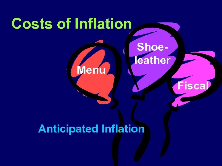 Costs of Inflation Menu Shoeleather Fiscal Anticipated Inflation