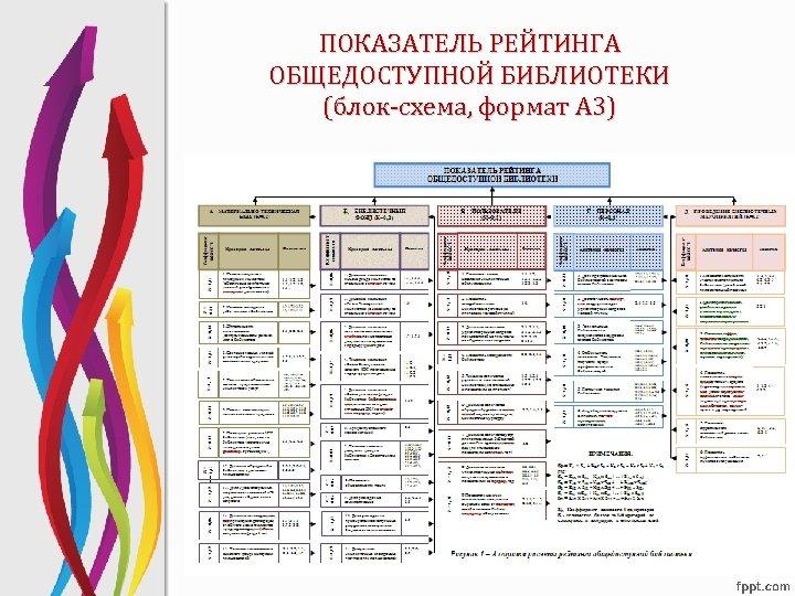 ПОКАЗАТЕЛЬ РЕЙТИНГА ОБЩЕДОСТУПНОЙ БИБЛИОТЕКИ (блок-схема, формат А 3)