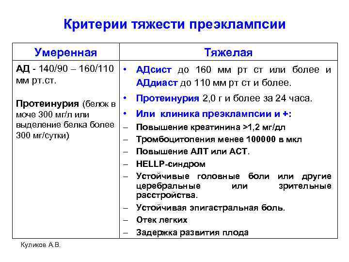 Критерии тяжести преэклампсии Умеренная Тяжелая АД - 140/90 – 160/110 • АДсист до 160