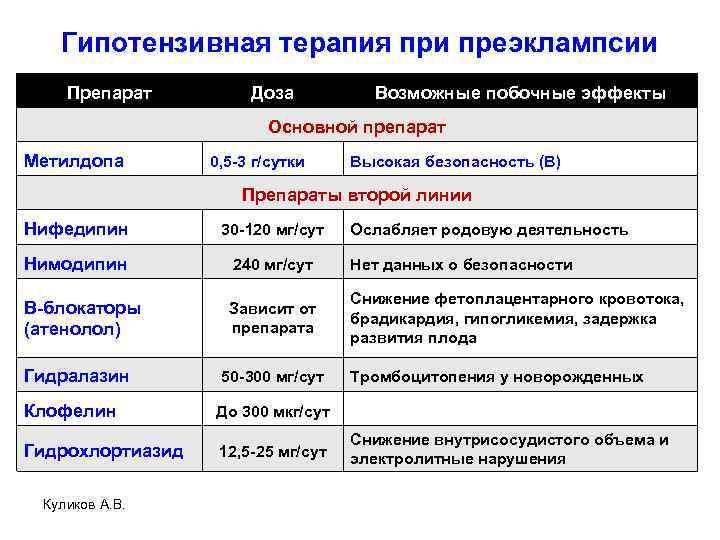 Гипотензивная терапия при преэклампсии Препарат Доза Возможные побочные эффекты Основной препарат Метилдопа 0, 5