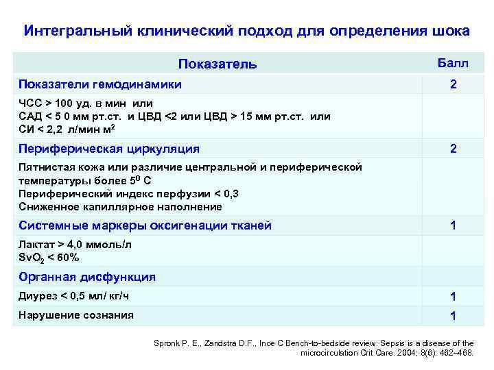 Интегральный клинический подход для определения шока Показатель Показатели гемодинамики Балл 2 ЧСС > 100