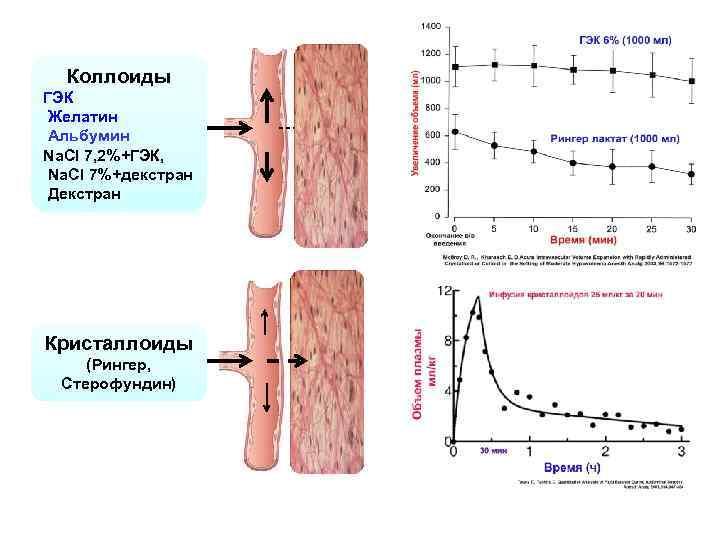 Коллоиды ГЭК Желатин Альбумин Na. Cl 7, 2%+ГЭК, Na. Cl 7%+декстран Декстран Кристаллоиды (Рингер,
