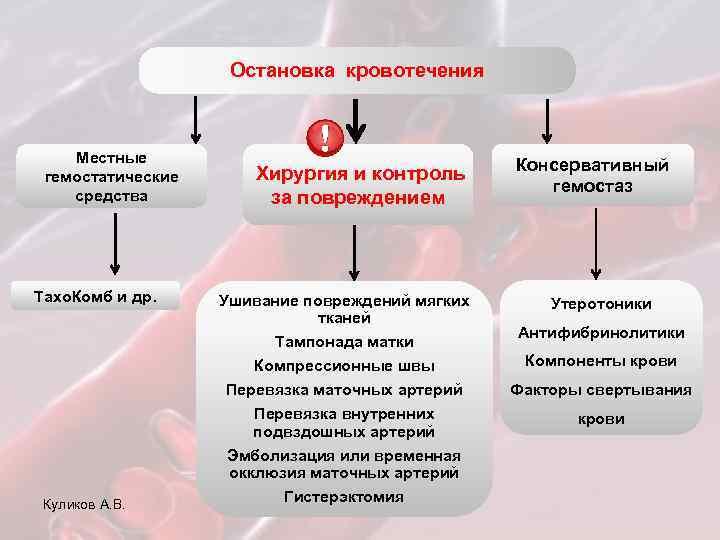 Остановка кровотечения Местные гемостатические средства Тахо. Комб и др. Куликов А. В. Хирургия и