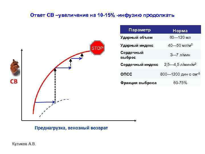 Ответ СВ –увеличение на 10 -15% -инфузию продолжать Параметр Норма Ударный объем 60— 120