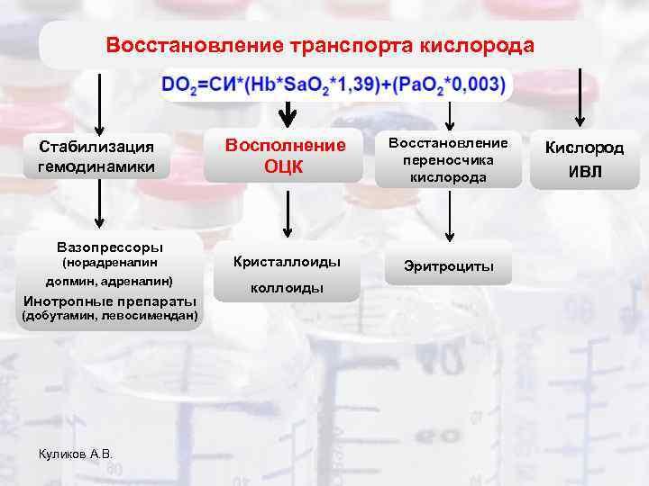 Восстановление транспорта кислорода Стабилизация гемодинамики Вазопрессоры Восполнение ОЦК (норадреналин Кристаллоиды допмин, адреналин) коллоиды Инотропные