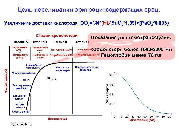 Цель переливания эритроцитсодержащих сред: Увеличение доставки кислорода: DO 2=СИ*(Hb*Sa. O 2*1, 39)+(Pa. O 2*0,