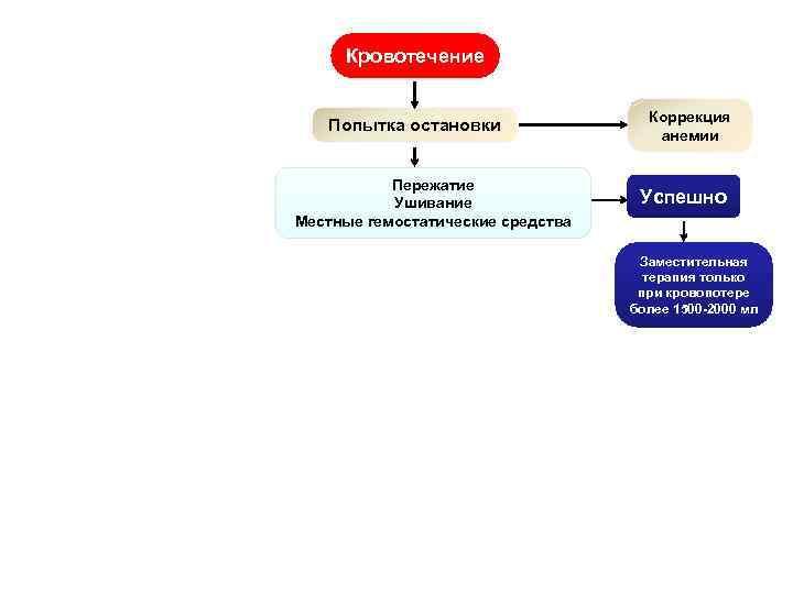 Кровотечение Коррекция анемии Попытка остановки Нет эффекта Пережатие Ушивание Местные гемостатические средства Нужно выявить