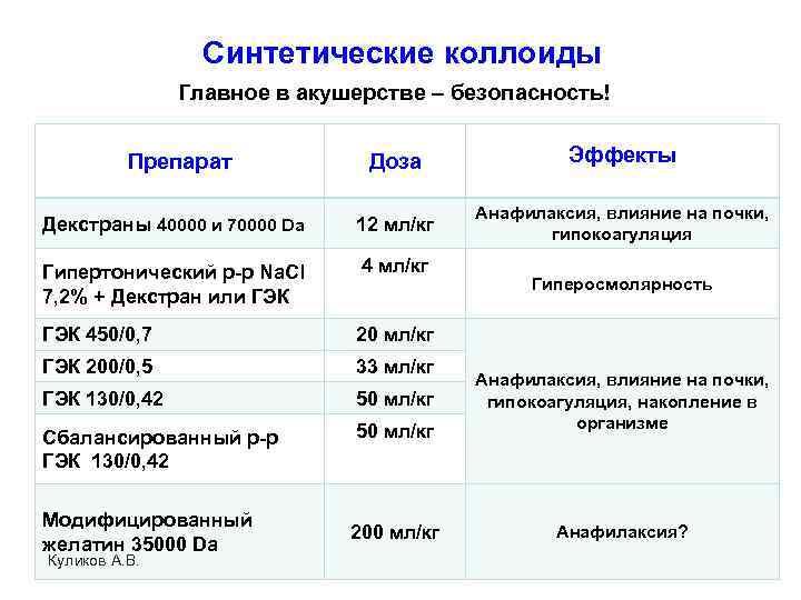 Синтетические коллоиды Главное в акушерстве – безопасность! Доза Эффекты Декстраны 40000 и 70000 Da