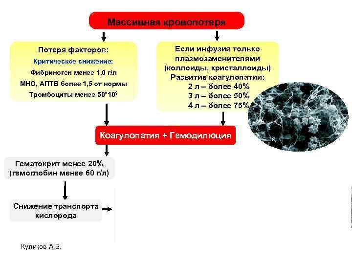 Массивная кровопотеря Потеря факторов: Критическое снижение: Фибриноген менее 1, 0 г/л МНО, АПТВ более