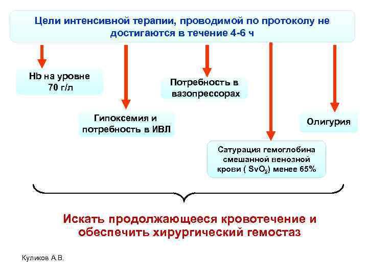 Цели интенсивной терапии, проводимой по протоколу не достигаются в течение 4 -6 ч Hb