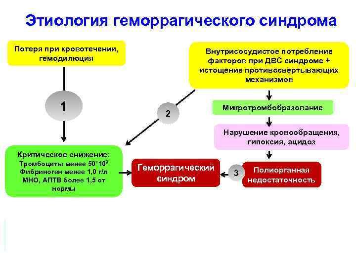 Этиология геморрагического синдрома Потеря при кровотечении, гемодилюция Внутрисосудистое потребление факторов при ДВС синдроме +