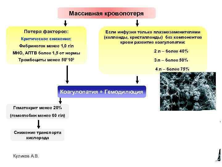 Массивная кровопотеря Потеря факторов: Критическое снижение: Фибриноген менее 1, 0 г/л Если инфузия только
