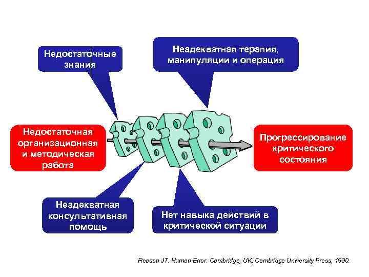Недостаточные знания Недостаточная организационная и методическая работа Неадекватная консультативная помощь Неадекватная терапия, манипуляции и