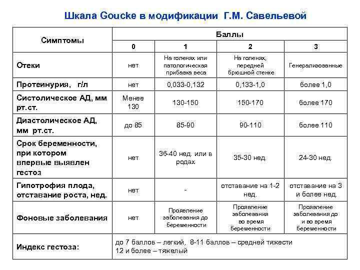 Шкала Goucke в модификации Г. М. Савельевой Симптомы Баллы 0 1 2 3 Отеки