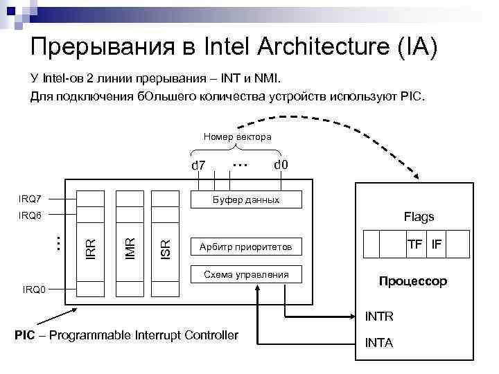 Прерывания в Intel Architecture (IA) У Intel-ов 2 линии прерывания – INT и NMI.