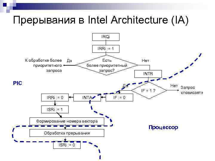 Прерывания в Intel Architecture (IA) IRQi IRRi : = 1 К обработке более приоритетного