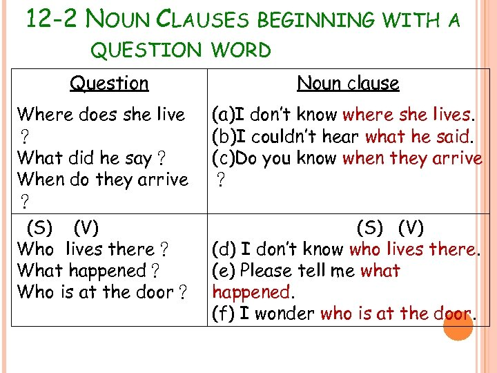 12 -2 NOUN CLAUSES BEGINNING WITH A QUESTION WORD Question Noun clause Where does