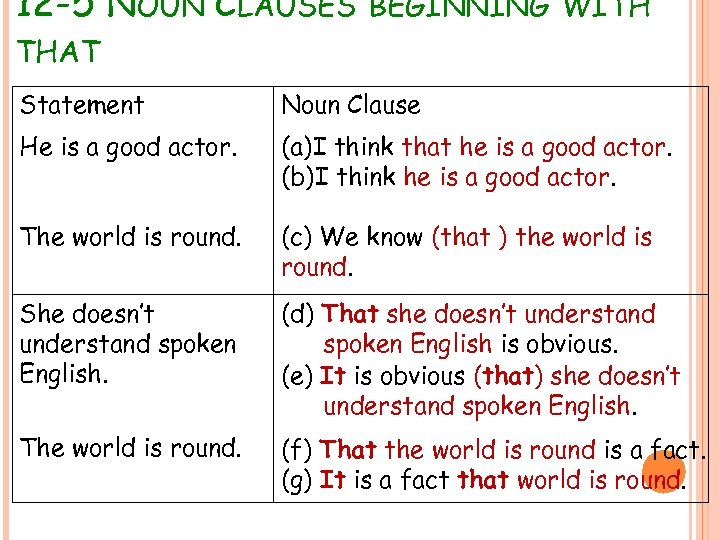 12 -5 NOUN CLAUSES BEGINNING WITH THAT Statement Noun Clause He is a good