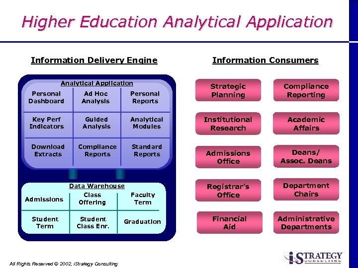 Higher Education Analytical Application Information Delivery Engine Analytical Application Personal Dashboard Ad Hoc Analysis