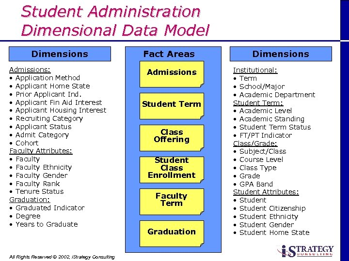 Student Administration Dimensional Data Model Dimensions Admissions: • Application Method • Applicant Home State