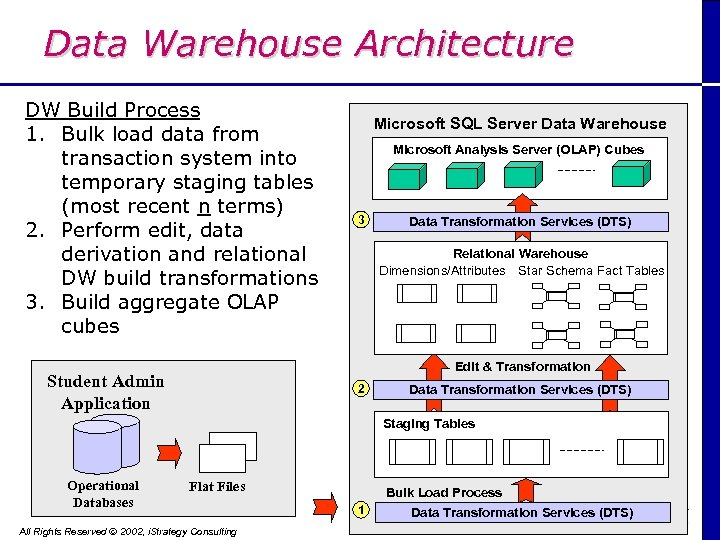 Data Warehouse Architecture DW Build Process 1. Bulk load data from transaction system into