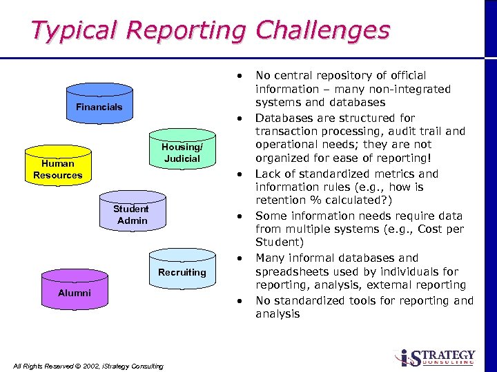 Typical Reporting Challenges • Financials • Housing/ Judicial Human Resources • Student Admin •