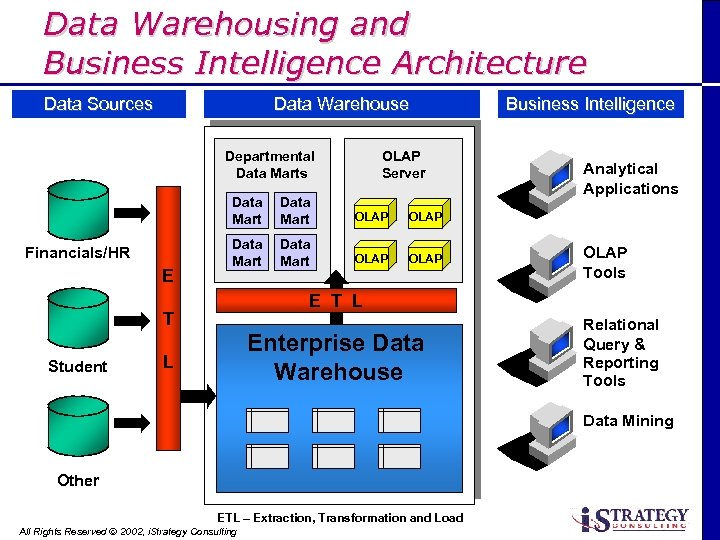 Data Warehousing and Business Intelligence Architecture Data Sources Data Warehouse Business Intelligence Data/Application Servers