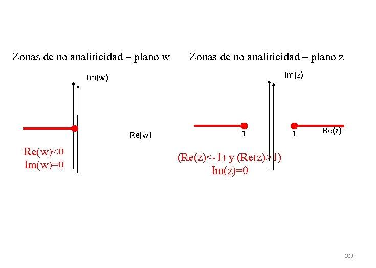 Zonas de no analiticidad – plano w Zonas de no analiticidad – plano z