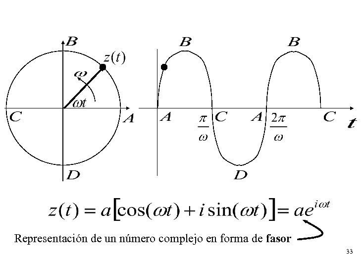 Representación de un número complejo en forma de fasor 33