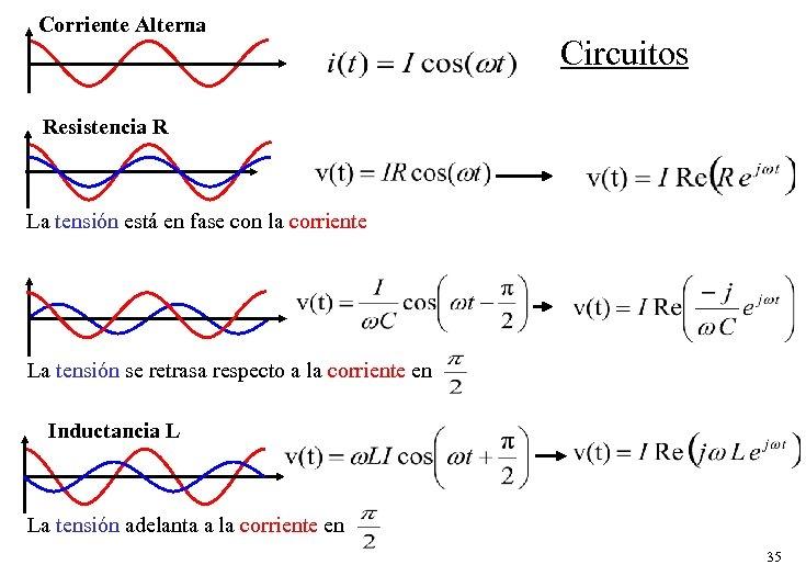Corriente Alterna Circuitos Resistencia R La tensión está en fase con la corriente La