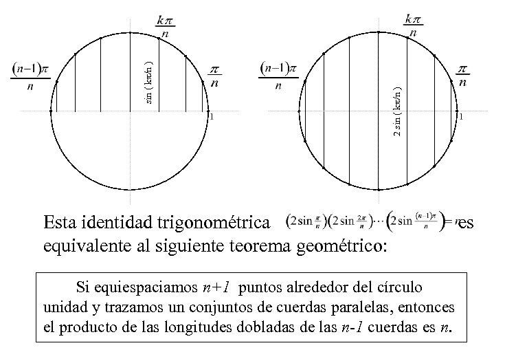 2 sin ( k /n ) Esta identidad trigonométrica es equivalente al siguiente teorema