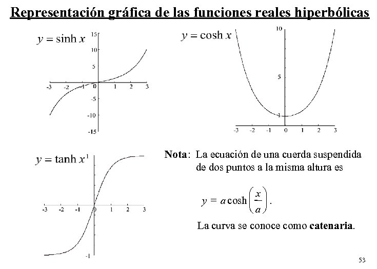 Representación gráfica de las funciones reales hiperbólicas Nota: La ecuación de una cuerda suspendida