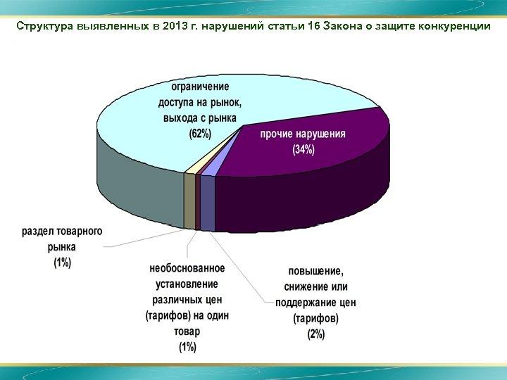 Структура выявленных в 2013 г. нарушений статьи 16 Закона о защите конкуренции 16