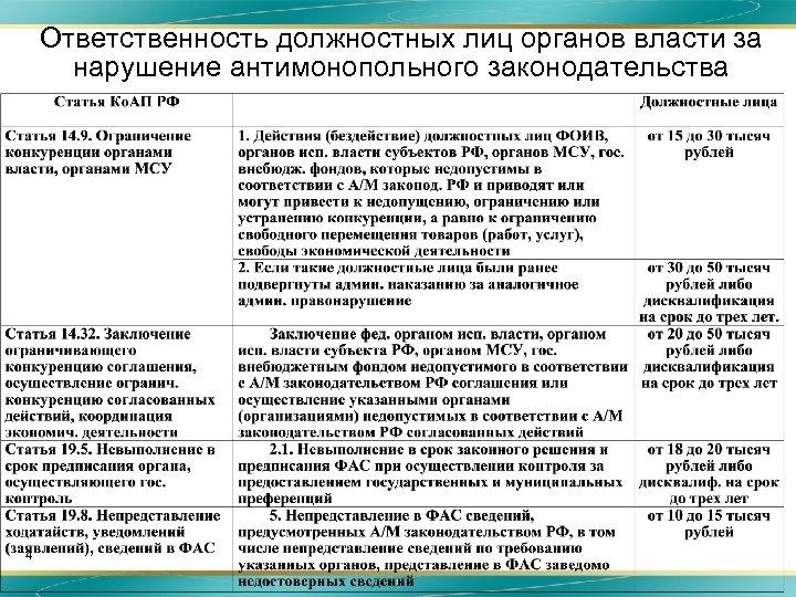 Ответственность должностных лиц органов власти за нарушение антимонопольного законодательства 4