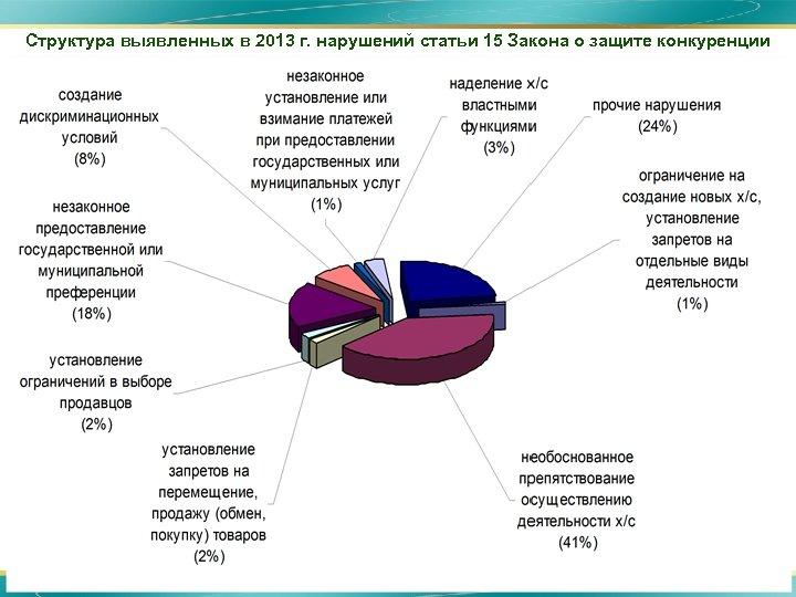 Структура выявленных в 2013 г. нарушений статьи 15 Закона о защите конкуренции 6