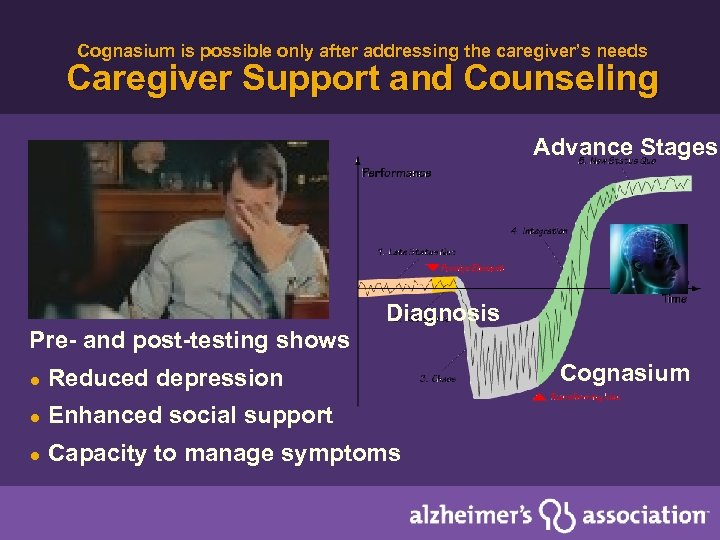 Cognasium is possible only after addressing the caregiver's needs Caregiver Support and Counseling Advance