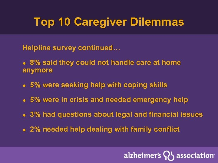 Top 10 Caregiver Dilemmas Helpline survey continued… 8% said they could not handle care