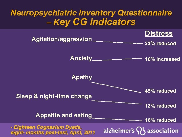 Neuropsychiatric Inventory Questionnaire – Key CG indicators Agitation/aggression ________ Distress 33% reduced Anxiety________ 16%