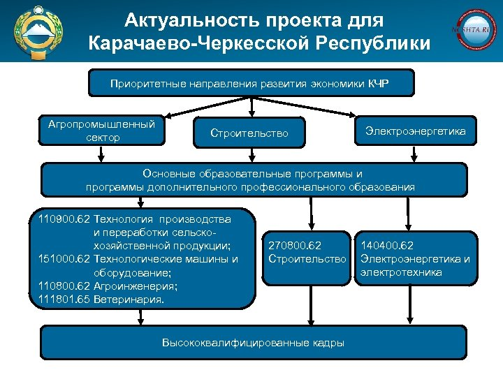 Актуальность проекта для Карачаево-Черкесской Республики Приоритетные направления развития экономики КЧР Агропромышленный сектор Строительство